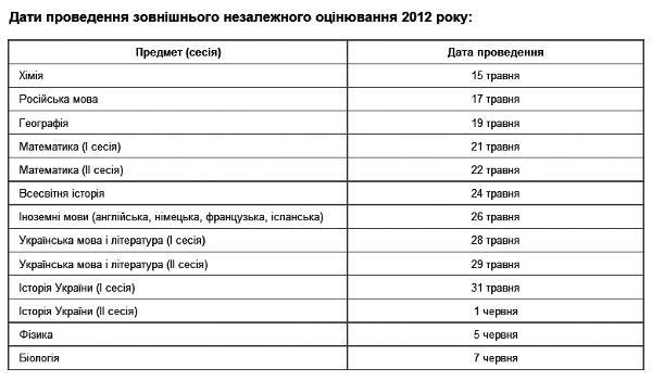 Ознайомитись із графіком зно 2012