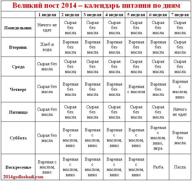 Календарь питания по дням поста великого