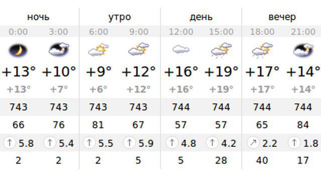 Погода на солнечном берегу в болгарии на 30 дней температура воды