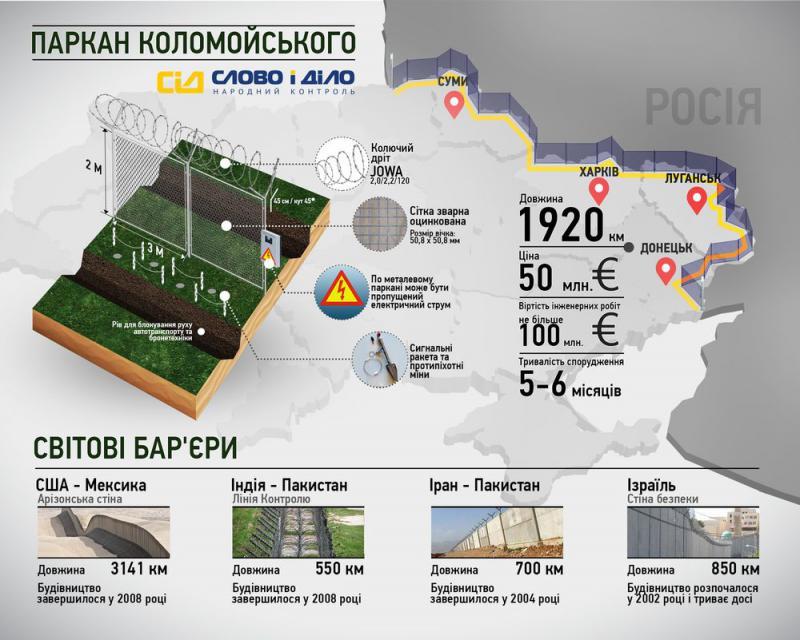 «Паркан Коломойського». Інфографіка з сайту www.slovoidilo.ua