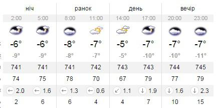 Погода в москве на 3 дня бутово