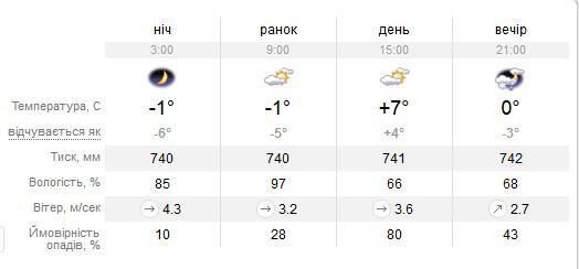 Прогноз погоды в воскресенске московской обл на 3 дня