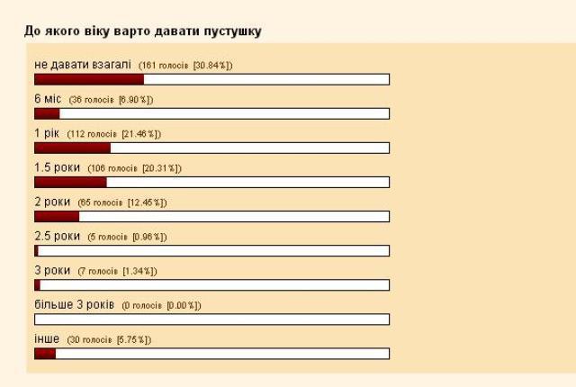 Джерело опитування: malecha.org.ua